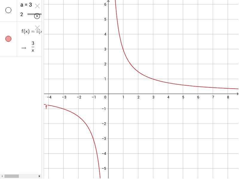 Individua trapezoide delimitato da f(x),dall'asse x e dalle rette x=1 e x=3 e calcola il volume ottenuto facendolo ruotare attorno all'asse x