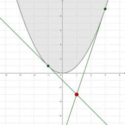 Tangents to a Quadratic through a Given Point