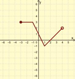 Przekształcanie wykresów funkcji
