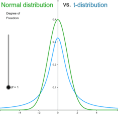 Normal Distribution vs. t-distribution