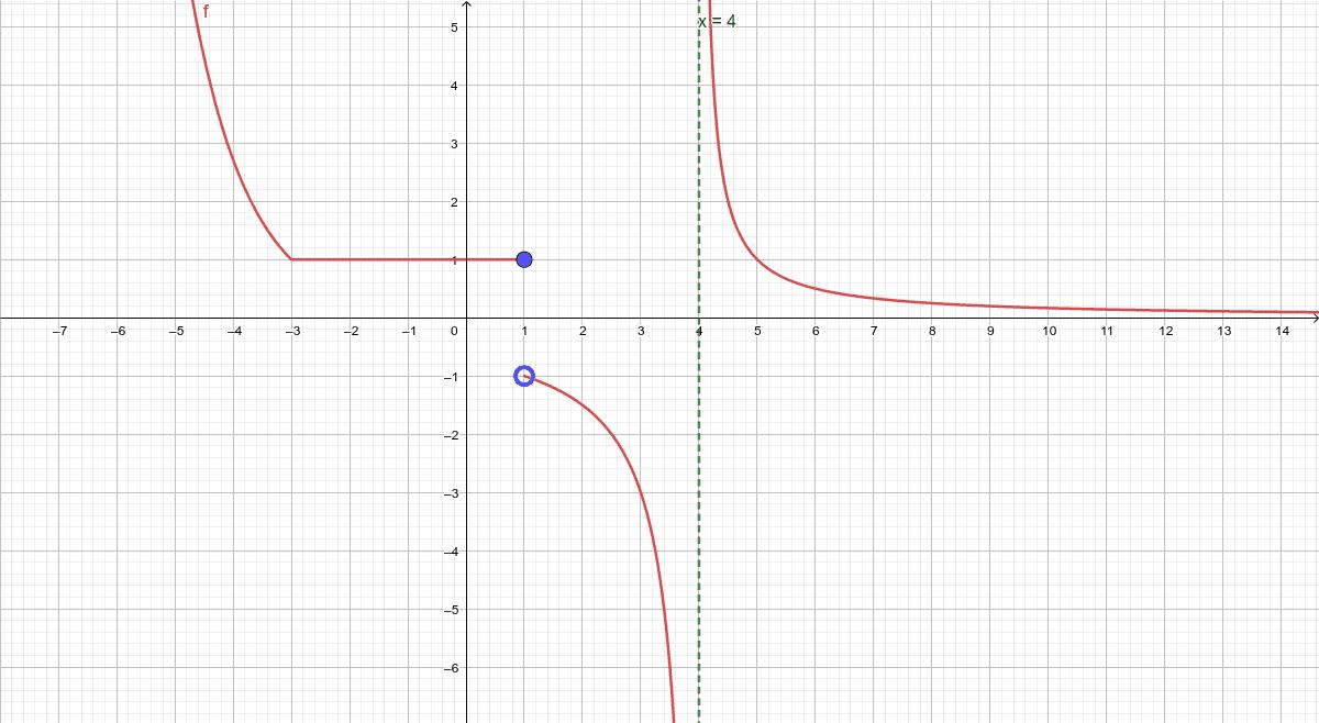Responde a las siguientes cuestiones (a continuación de la gráfica) sobre la función f(x) Presiona Intro para comenzar la actividad