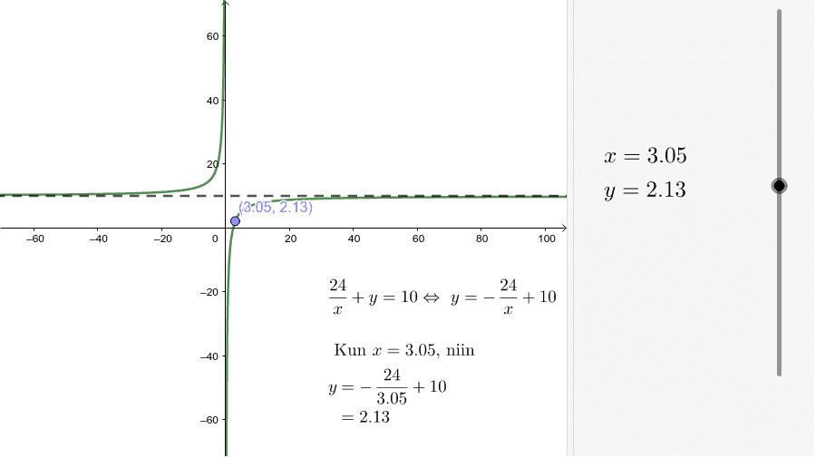 Tutki kuvaajaa ja y:n arvoja muuttamalla x:n arvoa vetimellä tai liikuttamalla pistettä koordinaatistossa Paina Enter aloittaaksesi