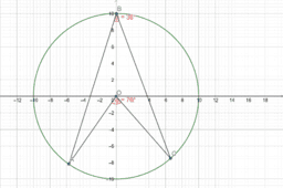 Angle at the center is twice at the circumference
