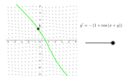 Phase portraits for various differential equations