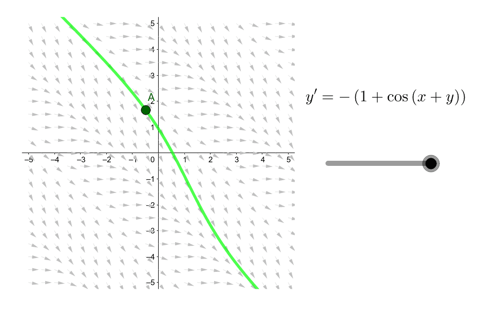 Phase portraits for various differential equations – GeoGebra