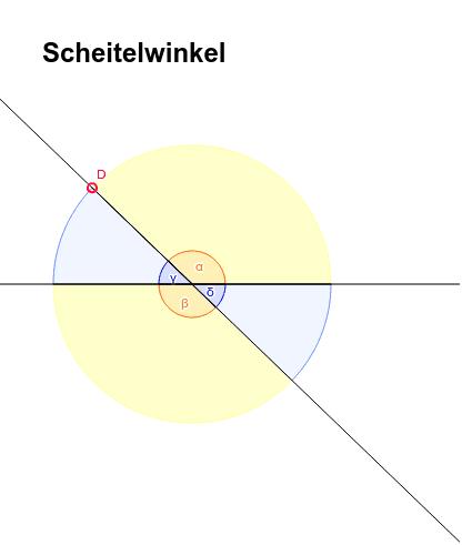 Bewege den roten Punkt und finde einen Zusammenhang zwischen den Winkeln! Drücke die Eingabetaste um die Aktivität zu starten