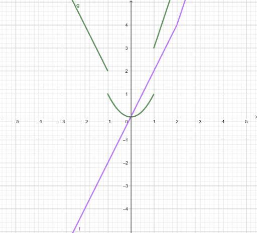 Paloittain Määritelty Funktio Geogebra