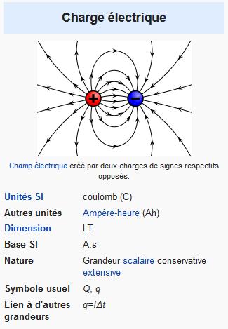 Illustration récapitulative proposée pour le terme charge électrique dans Wikipedia.