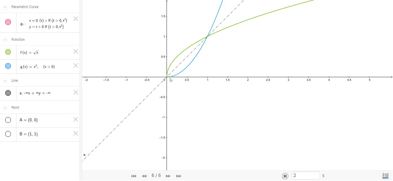 Quadratische Funktion - Wurzelfunktion