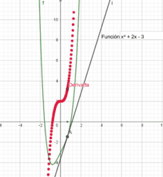 Interpretación geométrica de la derivada