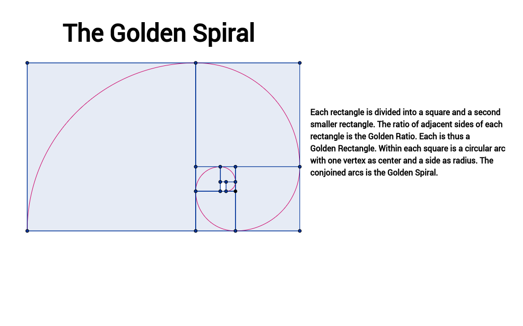 The Golden Spiral