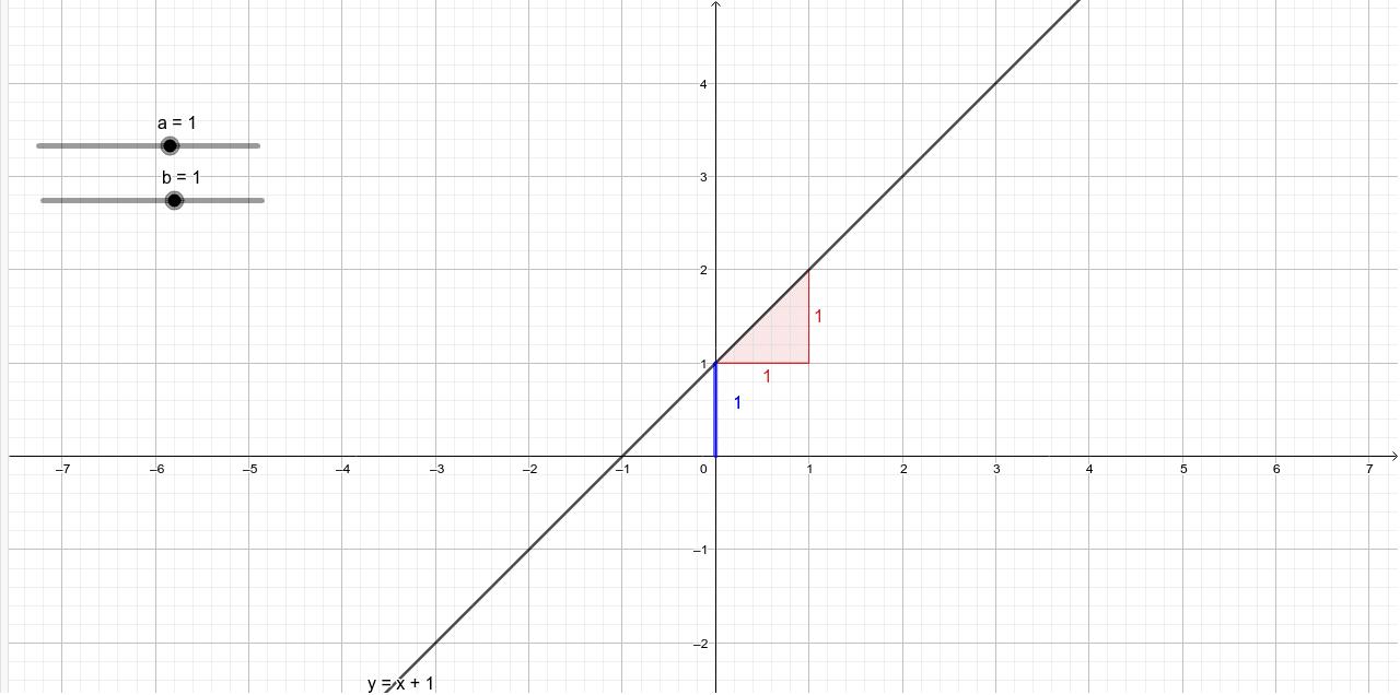 Lineaire vergelijking, y=ax+b Klik op Enter om de activiteit te starten