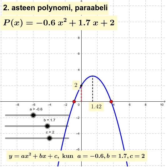 Onnistutko löytämään nollannen ja ensimmäisen asteen polynomin muuntelemalla kertoimia a, b, ja c? Paina Enter aloittaaksesi