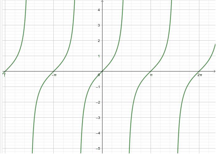 Graf funkcije tangens - tangensoida