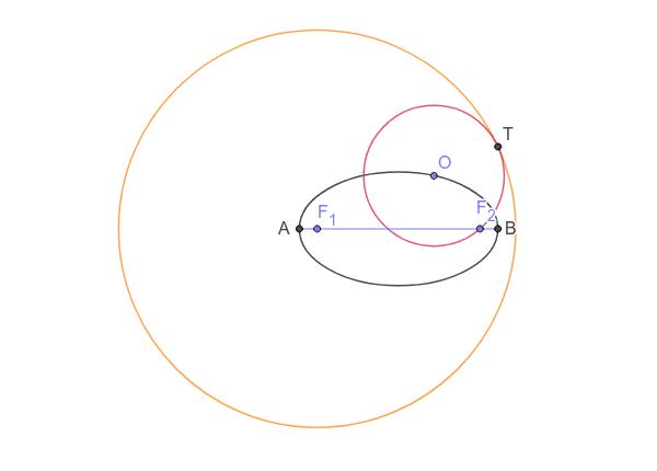 Lugar geométrico de todos los puntos que son centros de circunferencias que pasan por un foco y son tangentes a la circunferencia focal de centro el otro foco.