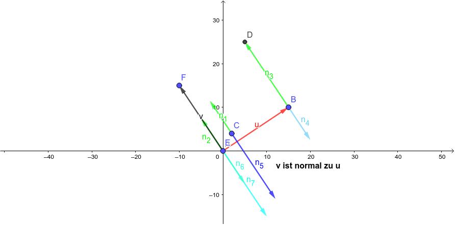 Hier sollen linksgedrehte und rechtsgedrehte Normalvektoren dargestellt werden. Der Vektor v kann dabei so verändert werden, dass ein Textfeld erscheint, sobald dieser Vektor v normal zum Vektor u ist. Drücke die Eingabetaste um die Aktivität zu starten