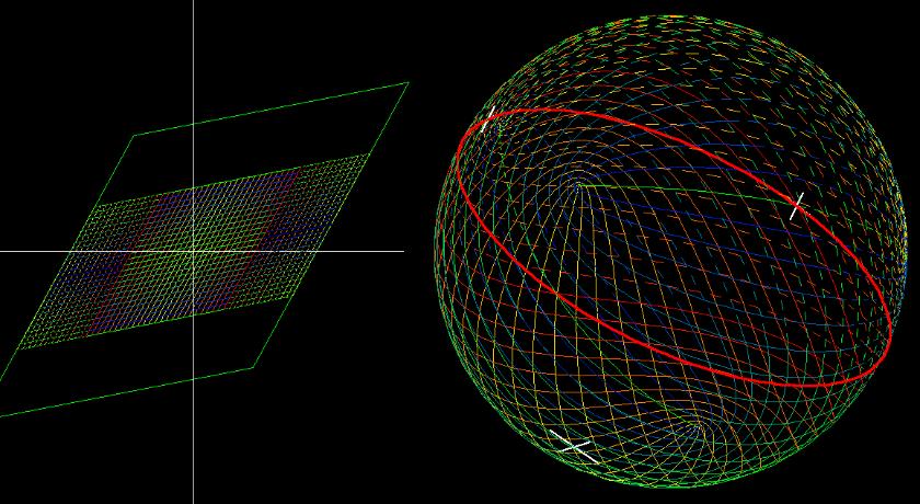 Elliptische Funktion, auf der RIEMANNschen Zahlenkugel
