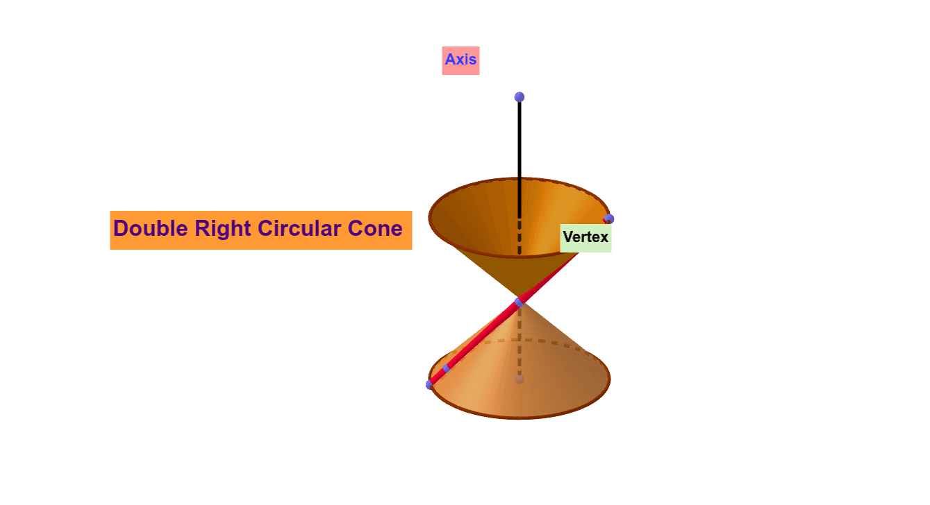 Degenerated cone Press Enter to start activity