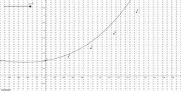 Eulers Method Example