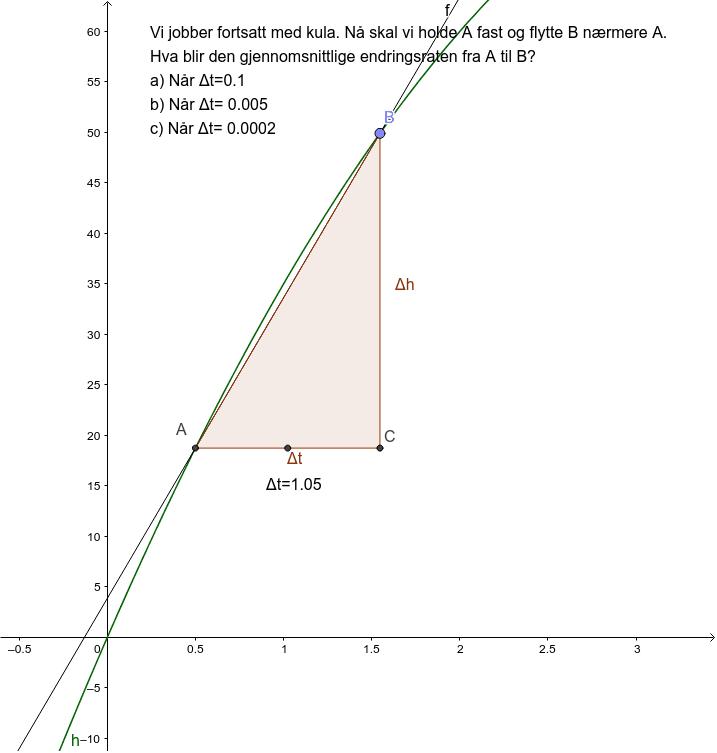 Frå sekant til tangent