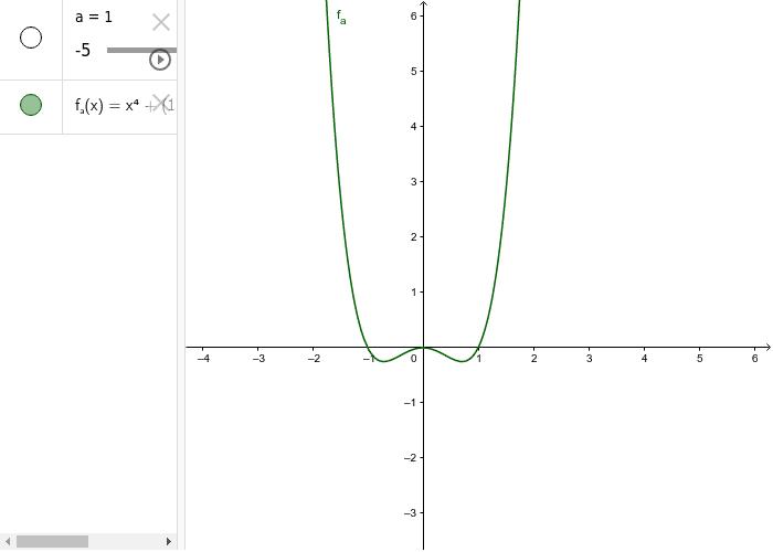 Bewege den Schieberegler und bestimme die Anzahl und die Art der Nullstellen des Funktionsgraphen in Abhängigkeit des Parameters.