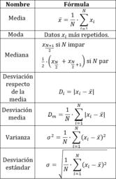 Parámetros (estadística básica)