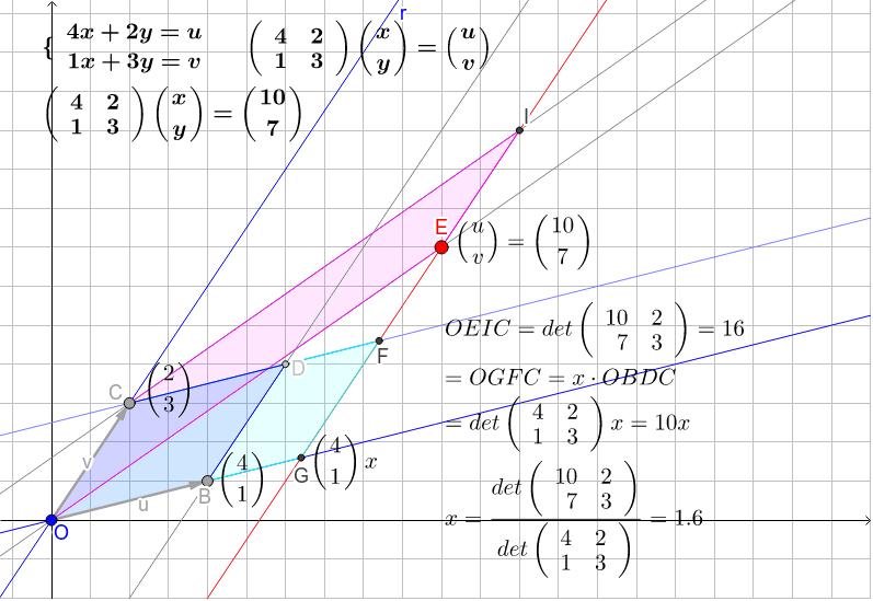 平行四辺形の面積からxを求める