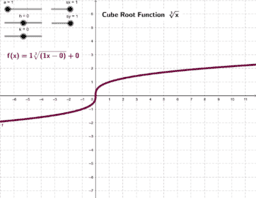 The Cube Root Function