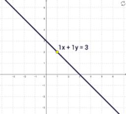 Región factible- 1 inecuación (b)