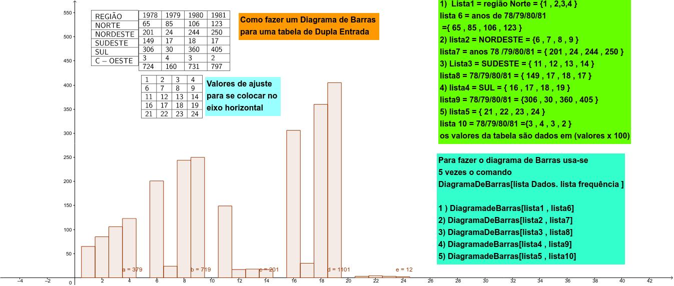 diagrama de barras para uma tabela de dupla entrada