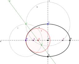 Oskulační kružnice ve vrcholech elipsy