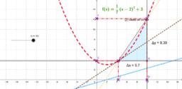Ejercicio que representa la derivada de una función