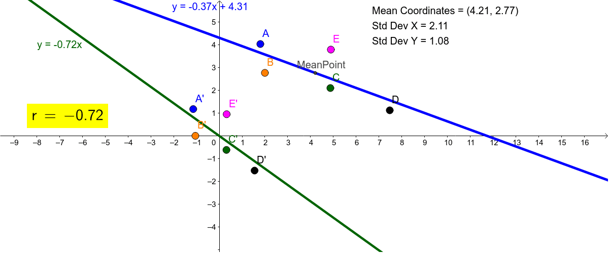 Correlation with mean and standard deviation