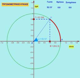 Tριγωνομετρικός κύκλος