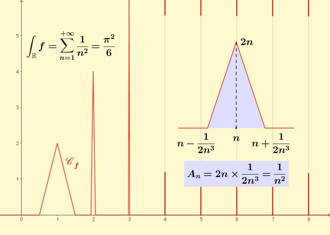 You can use the same idea to construct a continuous non negative function whose integral converges although the function does not converge to zero. Here it was made so that there is a triangular bump for each positive integer n which has an area of 1/n².