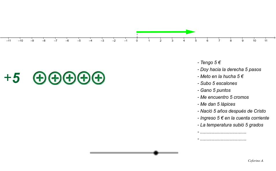 Al mover el punto de la parte inferior vemos los diferentes significados que tiene el número entero . Presiona Intro para comenzar la actividad