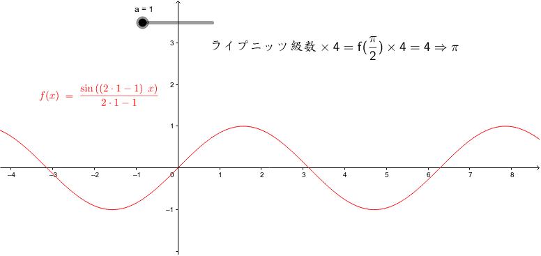 ライプニッツの級数=1-1/3+1/5-1/7+・・・を表してみると・・・πが現れてくる。スライダーを1、2、3・・と順番に。
