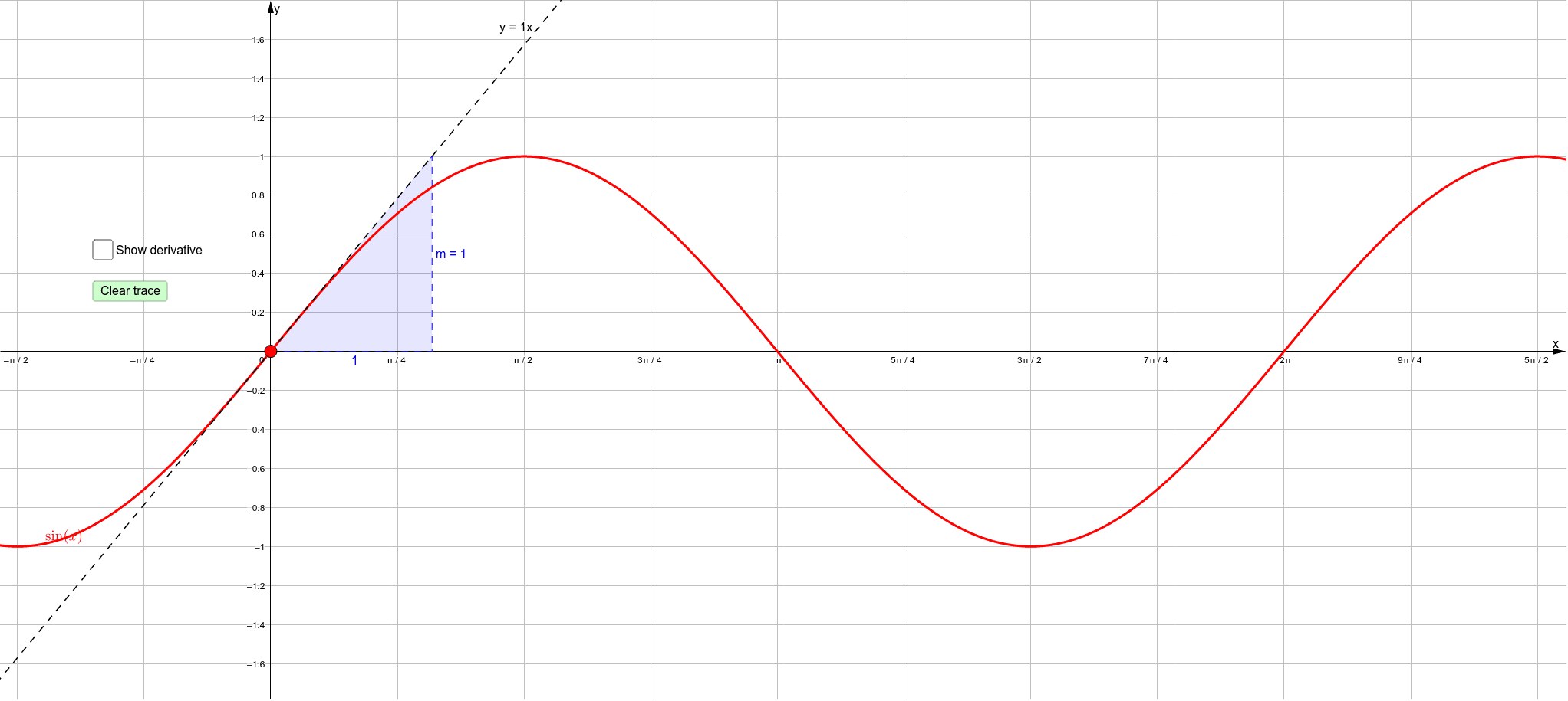 Drag the red dot along the curve and watch how the gradient of the tangent line changes. Click the checkbox to begin tracing out the derivative of the sine function. Press Enter to start activity