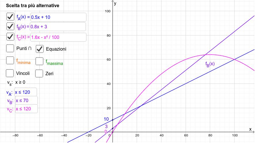 Seleziona le funzioni da mostrare nel grafico (con espressione analitica). Visualizza i vincoli (con disequazione). Seleziona l'opportuna casella per visualizzare i punti di intersezione e la funzione del massimo/minimo Premi Invio per avviare l'attività