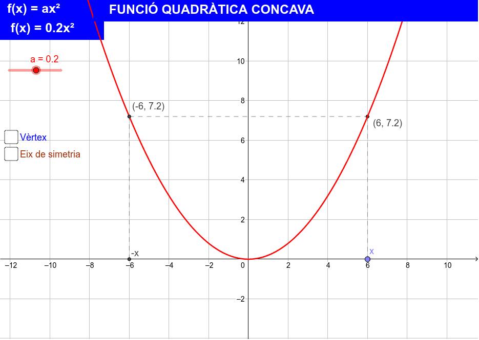 CONCAVITAT I CONVEXITAT DE LA FUNCIÓ QUADRÀTICA.