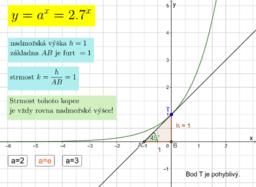 Strmost (směrnice) kopce y = e^x