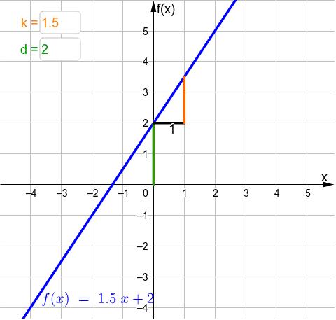 Bedeutung von k und d für den Graphen einer linearen Funktion Drücke die Eingabetaste um die Aktivität zu starten