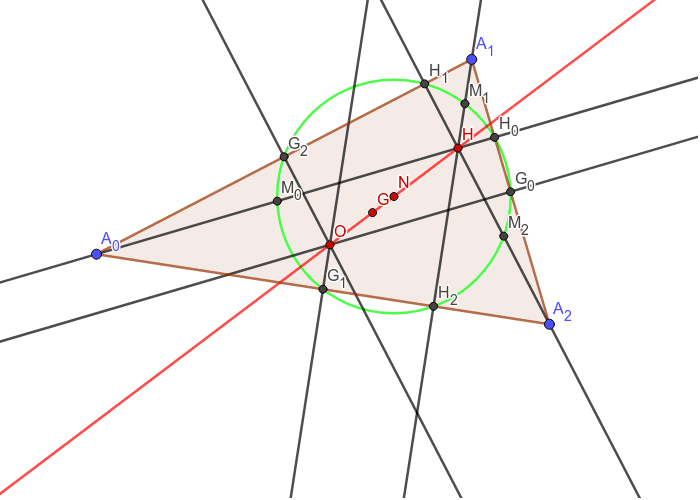 Euler line in red, nine point circle in green Press Enter to start activity