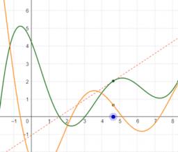 Pearson Interactive Calculus Figures