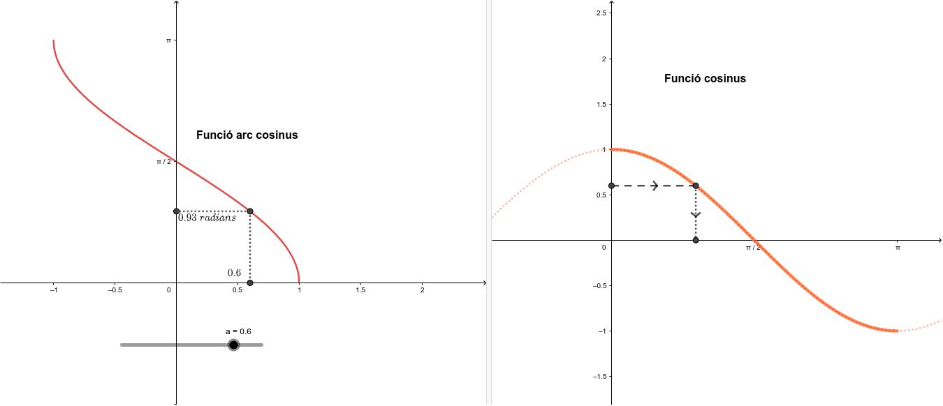 La funció cosinus i arc cosinus són inverses Premeu Enter per iniciar l'activitat