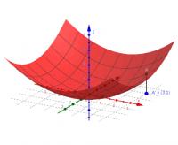 Graph einer Funktion in zwei Variablen