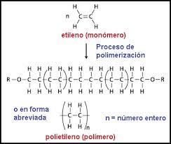 Procesamiento de polímeros.