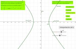Cónicas: Circunferencia, Elipse, Hipérbola, Parábola