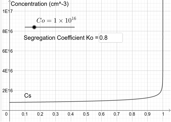 Plot of the concentration of impurities in the solid