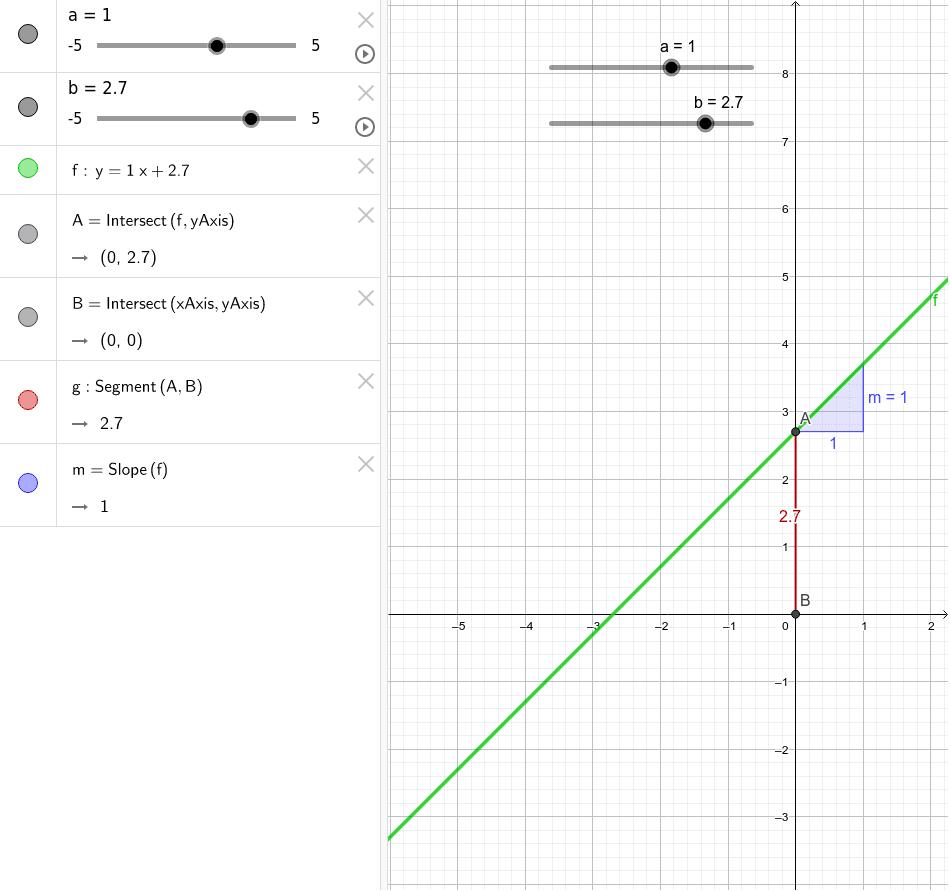 canvia els valors d'a i b i observa què passa en el gràfic i en la fórmula de la funció.